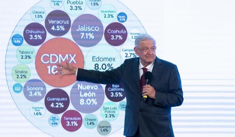 México tiene finanzas públicas sanas: presidente; riqueza debe distribuirse con equidad y justicia, afirma